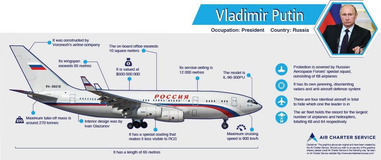Putin's Aircraft - Buy a Jet Miami